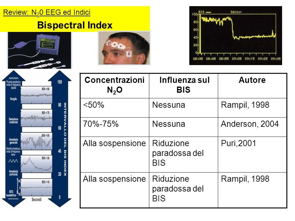 Bispectral Index Concentrazioni N 2 O Influenza sul BIS Autore <50%NessunaRampil, 1998 70%-75%NessunaAnderson, 2004 Alla sospensioneRiduzione paradoss