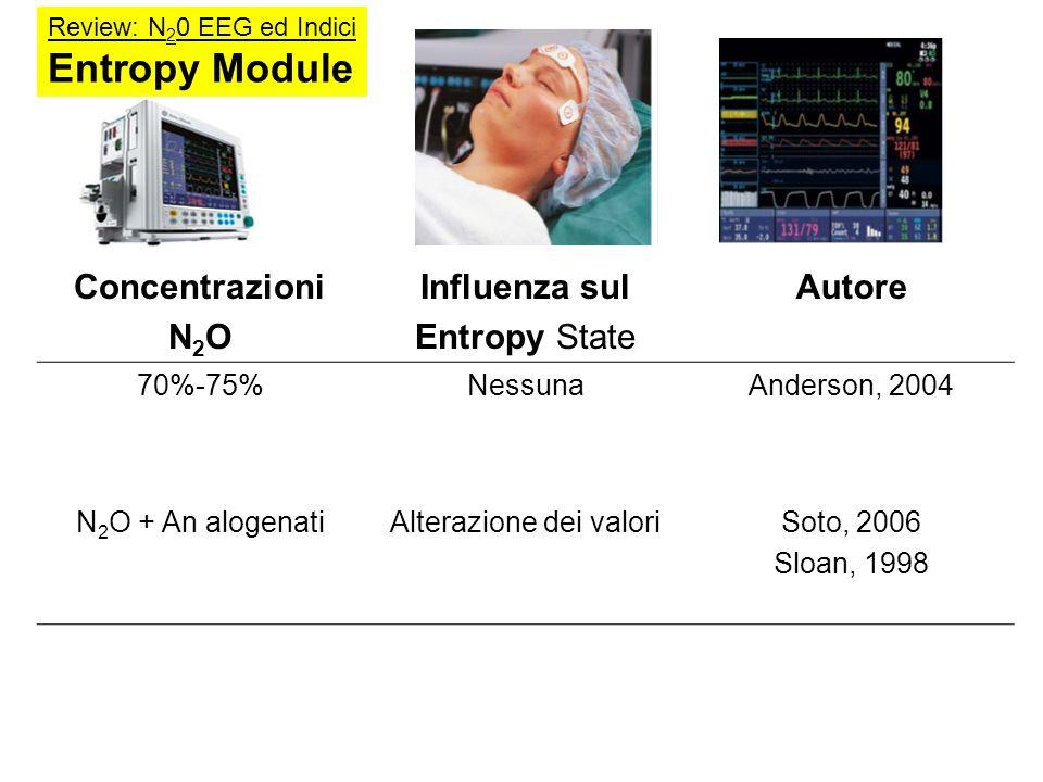 Concentrazioni N 2 O Influenza sul Entropy State Autore 70%-75%NessunaAnderson, 2004 N 2 O + An alogenatiAlterazione dei valoriSoto, 2006 Sloan, 1998