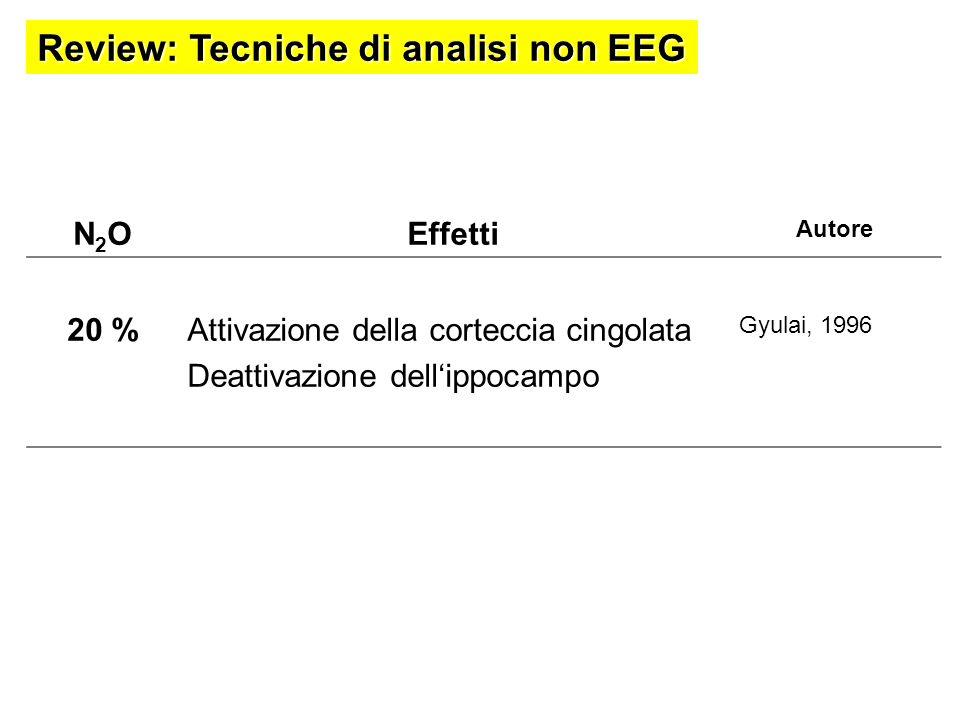 N2ON2OEffetti Autore 20 %Attivazione della corteccia cingolata Deattivazione dellippocampo Gyulai, 1996 Review: Tecniche di analisi non EEG