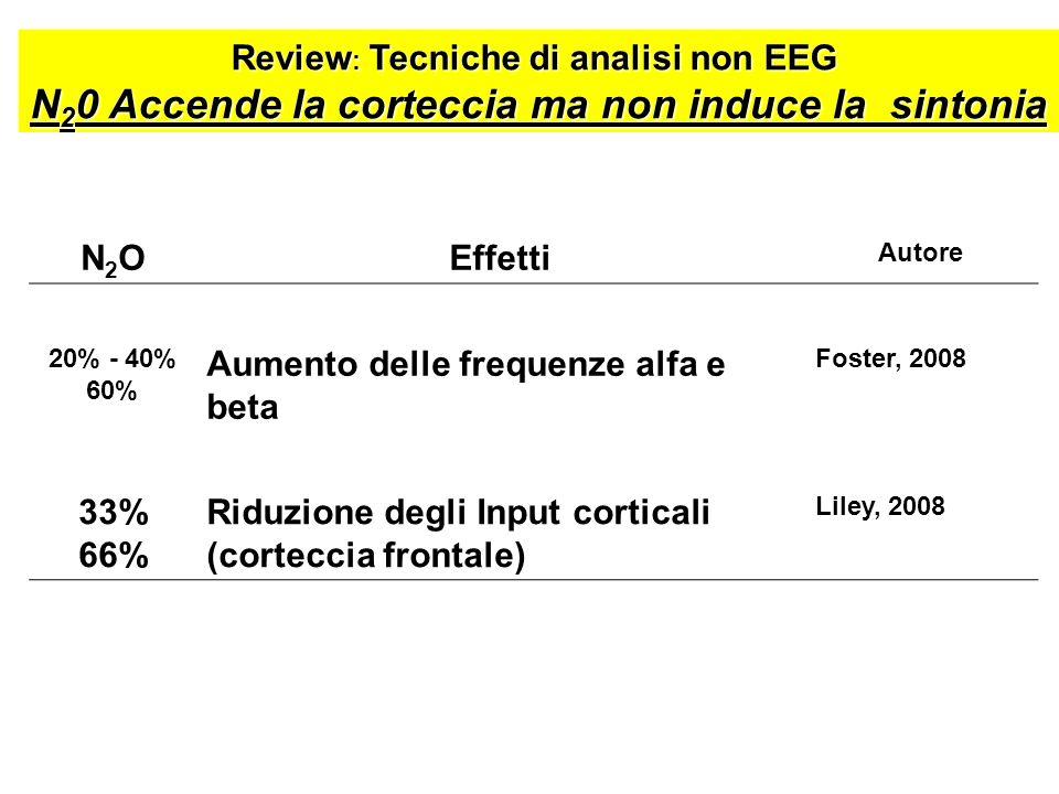 N2ON2OEffetti Autore 20% - 40% 60% Aumento delle frequenze alfa e beta Foster, 2008 33% 66% Riduzione degli Input corticali (corteccia frontale) Liley
