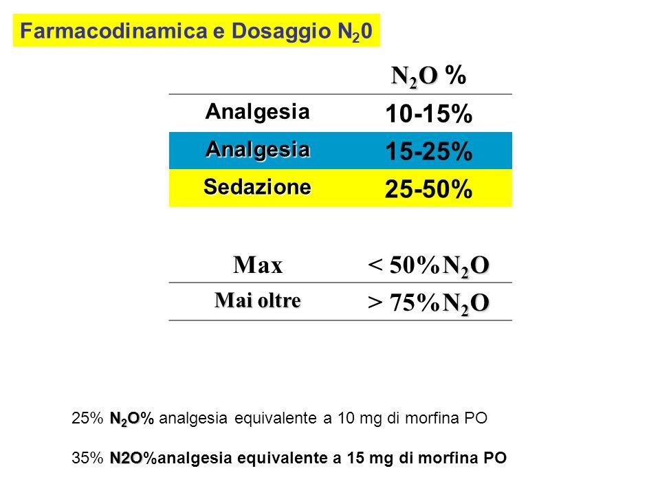 N 2 O N 2 O % Analgesia 10-15% Analgesia 15-25% Sedazione 25-50% Max N 2 O < 50%N 2 O Mai oltre N 2 O > 75%N 2 O N 2 O 25% N 2 O% analgesia equivalent