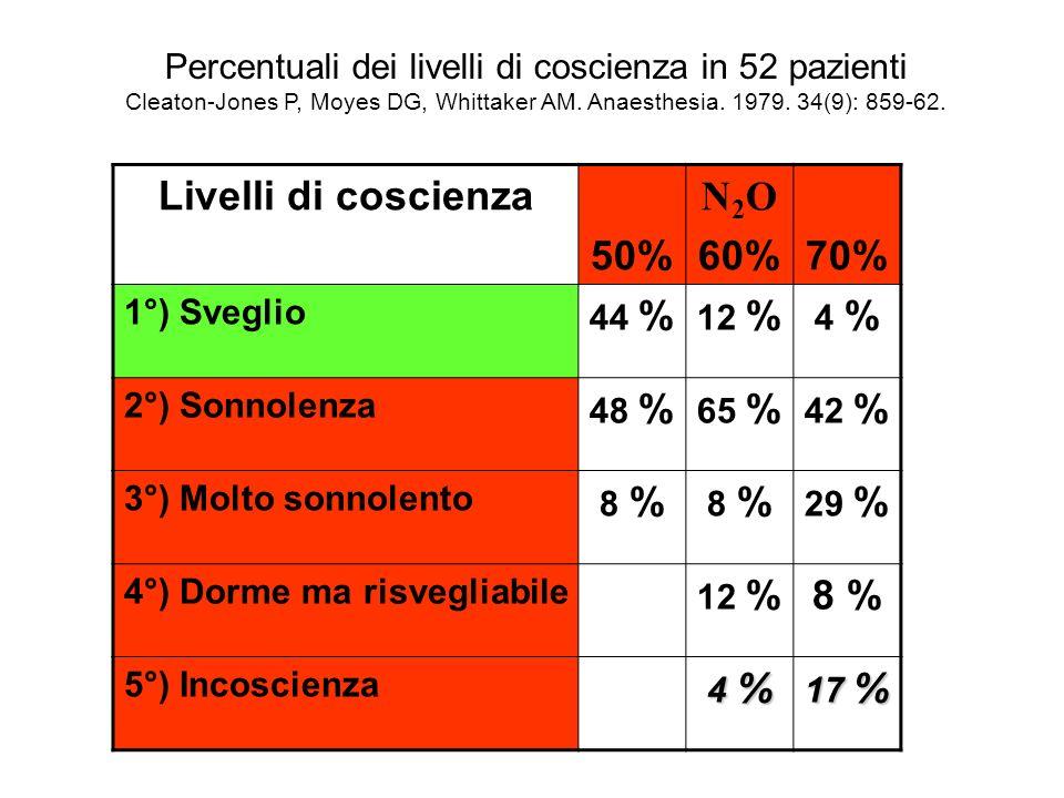 Livelli di coscienza 50% N 2 O 60%70% 1°) Sveglio 44 % 12 % 4 % 2°) Sonnolenza 48 % 65 % 42 % 3°) Molto sonnolento 8 % 29 % 4°) Dorme ma risvegliabile