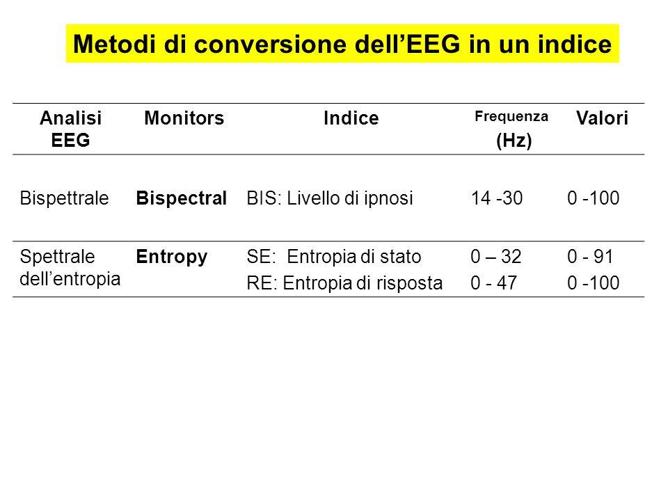 Metodi di conversione dellEEG in un indice Analisi EEG MonitorsIndice Frequenza (Hz) Valori BispettraleBispectralBIS: Livello di ipnosi14 -300 -100 Sp