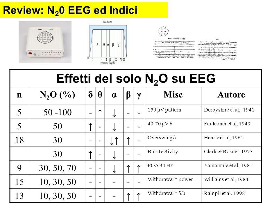 Effetti del solo N 2 O su EEG nN 2 O (%)δθαβγMiscAutore 550 -100--- 150 μV patternDerbyshire et al, 1941 550--- 40-70 μV δFaulconer et al, 1949 1830--