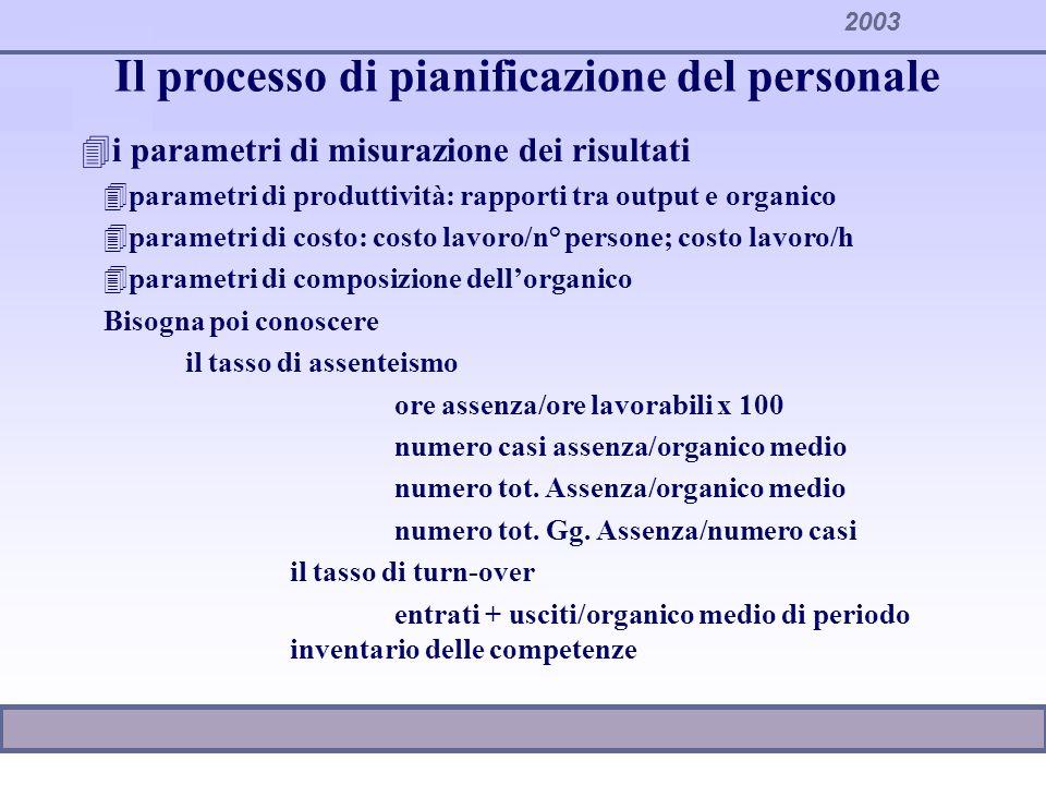 2003 Il processo di pianificazione del personale CONFRONTI: 4INTERAZIENDALI 4INTRAZIENDALI 4INTERTEMPORALI 4TRA VALORI EFFETTIVI E VALORI STANDARD (PARAMETRIZZAZIONE): lo std deve essere tarato sulla specifica realtà organizzativa Il processo decisionale deve essere inserito allinterno dei sistemi di programmazione del personale e dellente