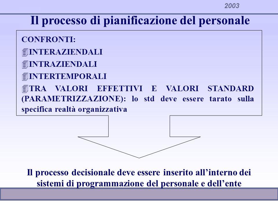 2003 Il processo di pianificazione del personale CONFRONTI: 4INTERAZIENDALI 4INTRAZIENDALI 4INTERTEMPORALI 4TRA VALORI EFFETTIVI E VALORI STANDARD (PA