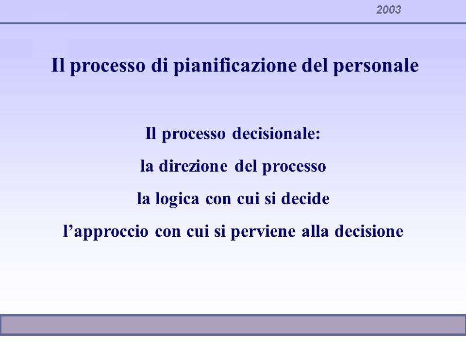2003 Il processo di pianificazione del personale Il processo decisionale: la direzione del processo la logica con cui si decide lapproccio con cui si