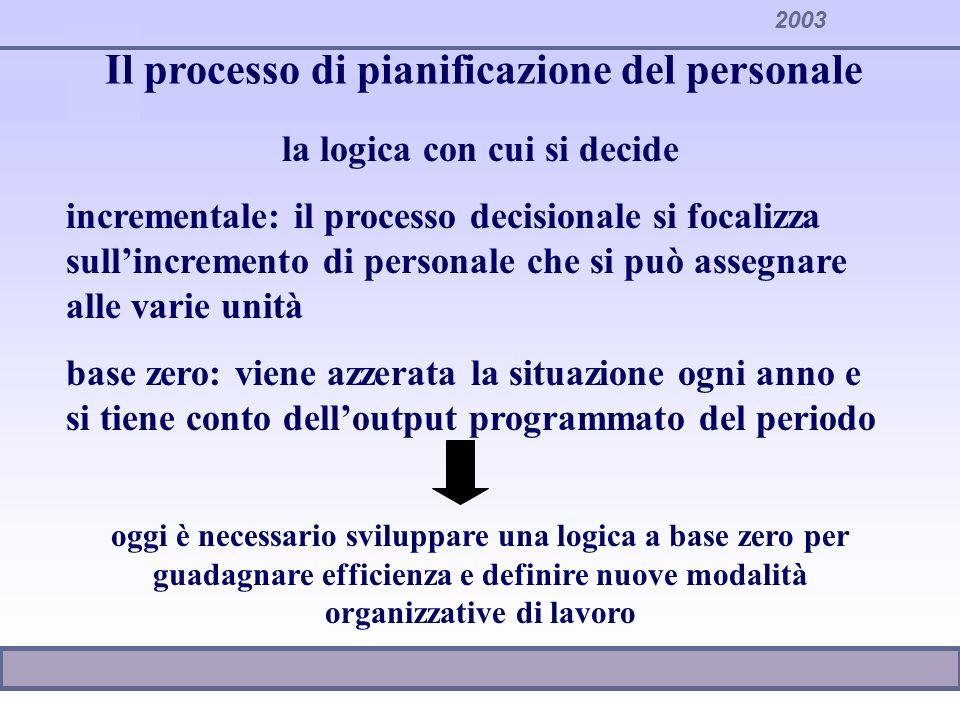 2003 Il processo di pianificazione del personale I SISTEMI DI PIANIFICAZIONE DEL PERSONALE: 4sistemi quantitativi-sintetici dati storici - parametri 4sistemi razionali 4sistemi per obiettivi