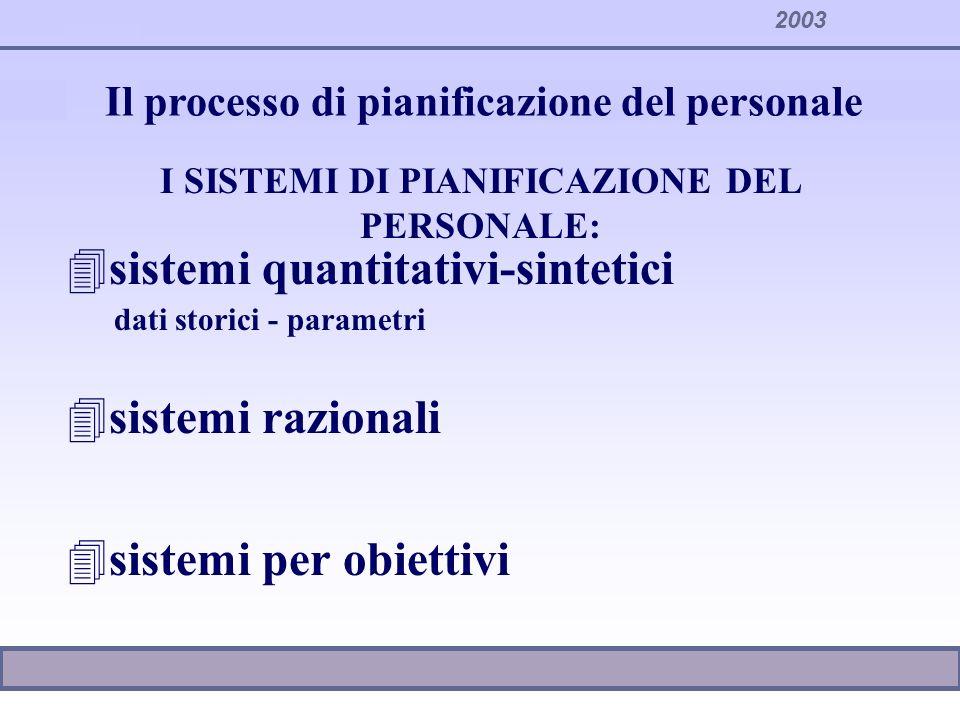 2003 Il processo di pianificazione del personale I SISTEMI DI PIANIFICAZIONE DEL PERSONALE: 4sistemi quantitativi-sintetici dati storici - parametri 4