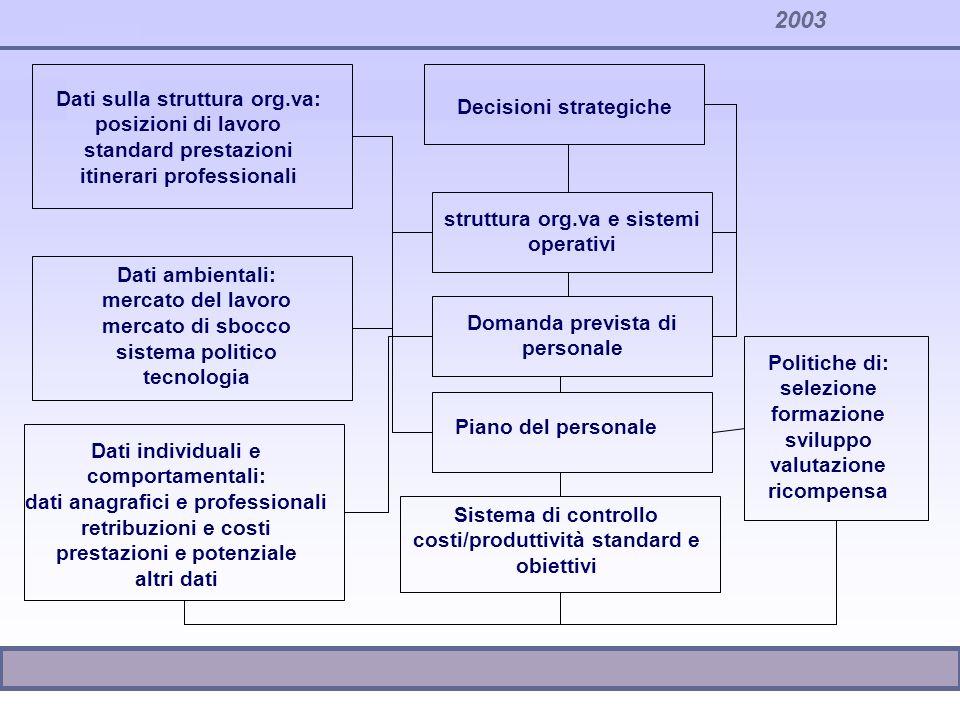 2003 Dati sulla struttura org.va: posizioni di lavoro standard prestazioni itinerari professionali Dati ambientali: mercato del lavoro mercato di sboc