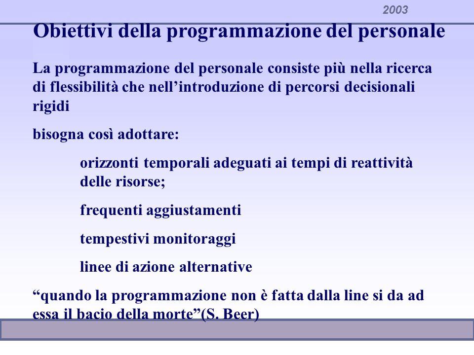 2003 Obiettivi della programmazione del personale La programmazione del personale consiste più nella ricerca di flessibilità che nellintroduzione di p