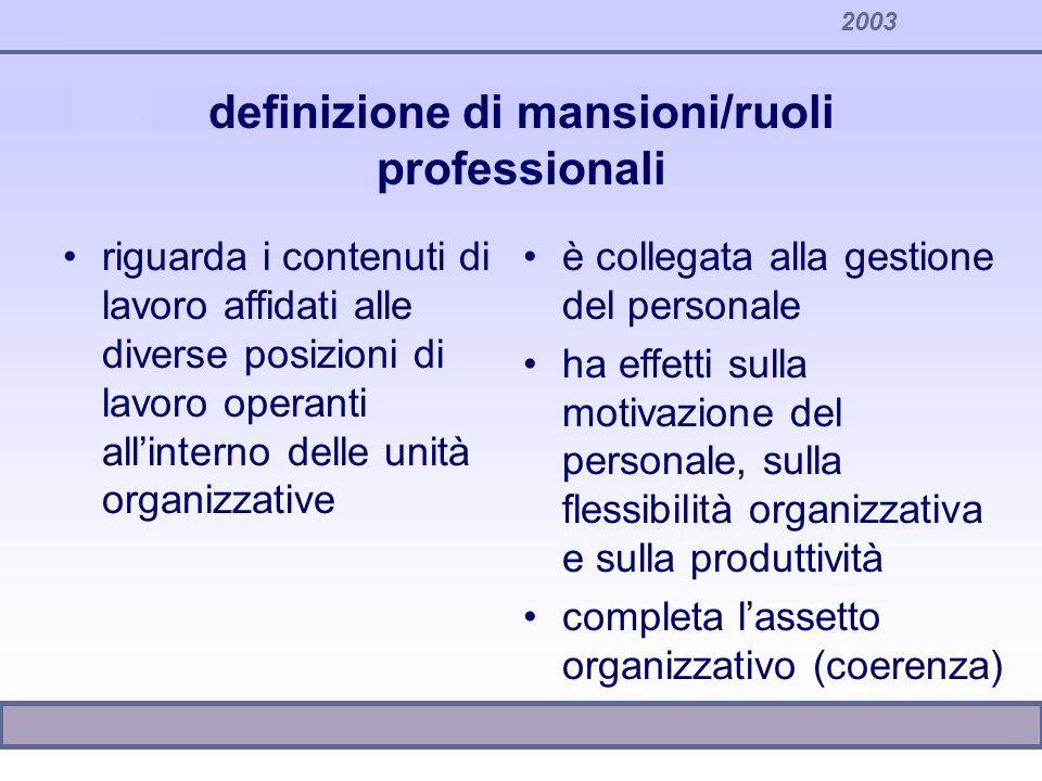 2003 definizione di mansioni/ruoli professionali riguarda i contenuti di lavoro affidati alle diverse posizioni di lavoro operanti allinterno delle un