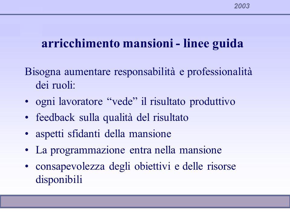 2003 Modalità di composizione delle mansioni Specializzazione sequenziale Rotazione Allargamento Arricchimento Gruppi di lavoro autonomi