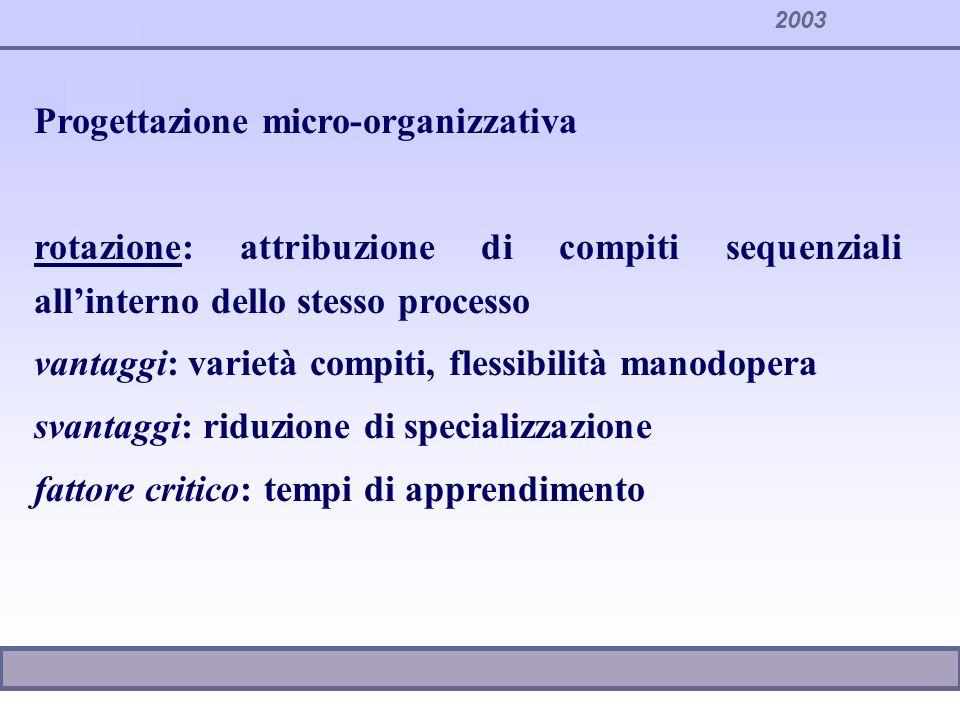2003 Progettazione micro-organizzativa allargamento: attribuzione di compiti in sequenza di processo rispetto a quelli originari vantaggi: maggiore contribuzione ai processi complessivi, riduzione costi di interfaccia svantaggi: aumento tempi di set up fattore critico: elevate interdipendenze, bassi tempi di set up