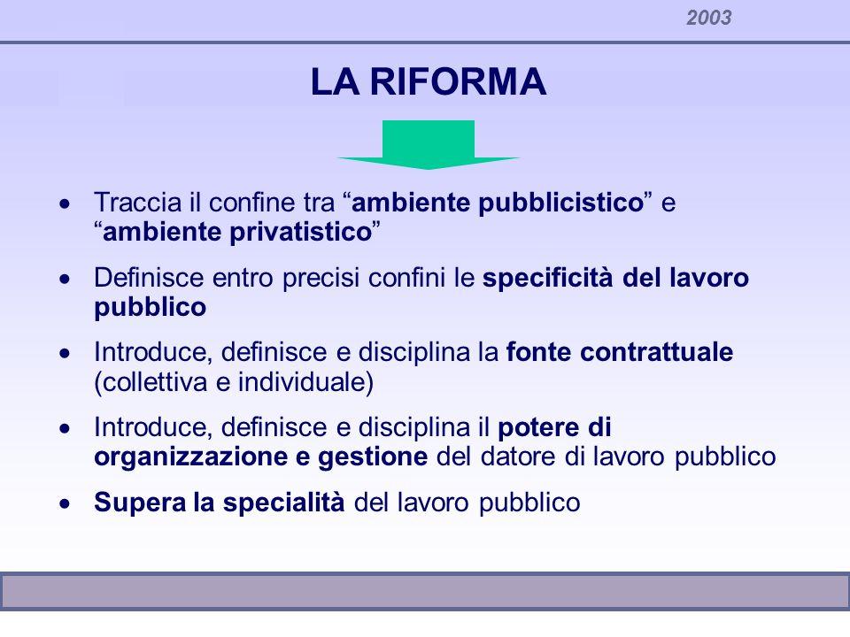 2003 LA RIFORMA Traccia il confine tra ambiente pubblicistico eambiente privatistico Definisce entro precisi confini le specificità del lavoro pubblic