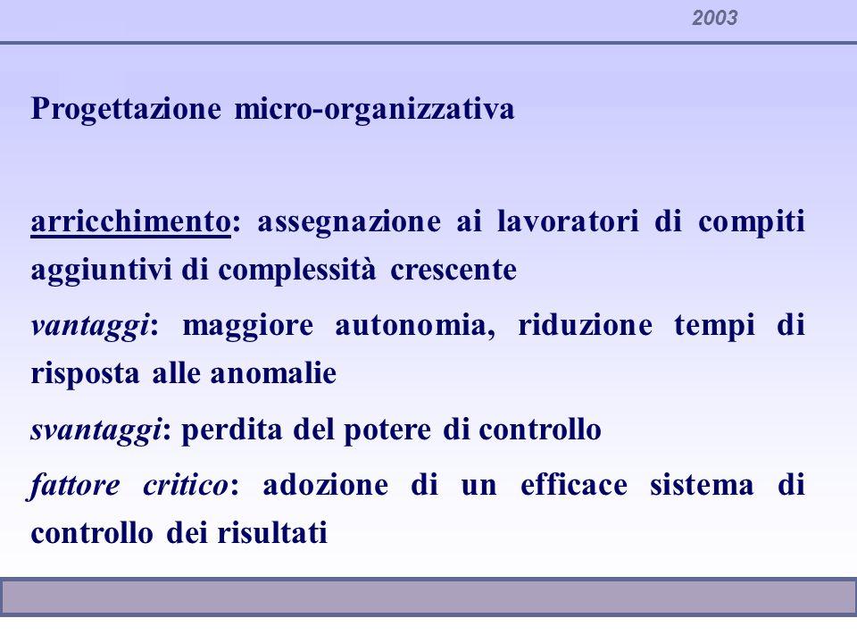 2003 Progettazione micro-organizzativa arricchimento: assegnazione ai lavoratori di compiti aggiuntivi di complessità crescente vantaggi: maggiore aut