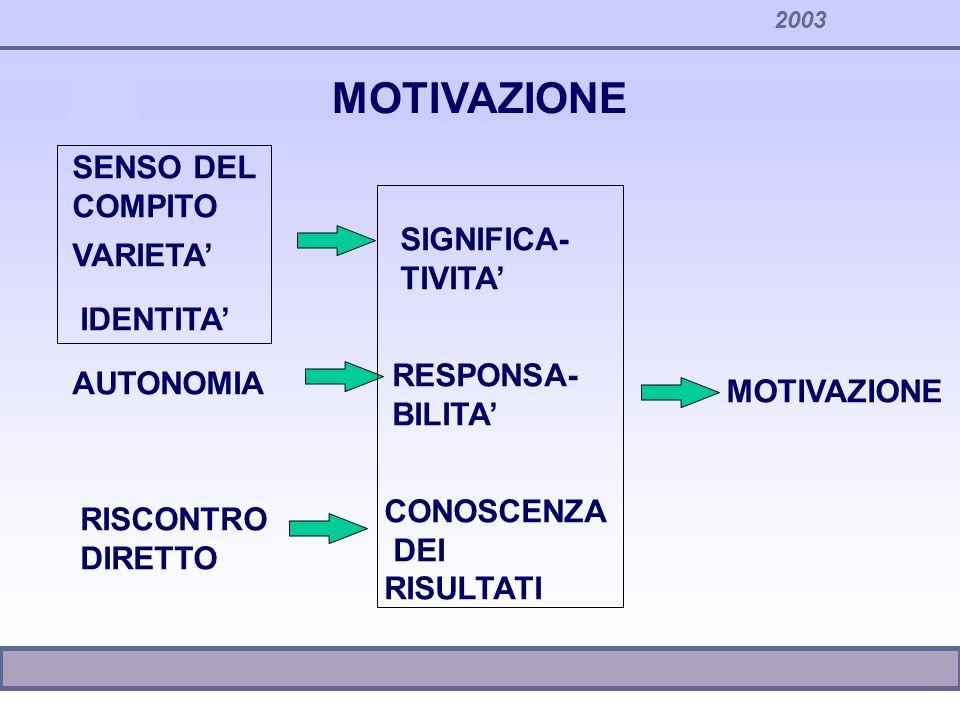 2003 MOTIVAZIONE SENSO DEL COMPITO SIGNIFICA- TIVITA MOTIVAZIONE RESPONSA- BILITA CONOSCENZA DEI RISULTATI AUTONOMIA RISCONTRO DIRETTO VARIETA IDENTIT