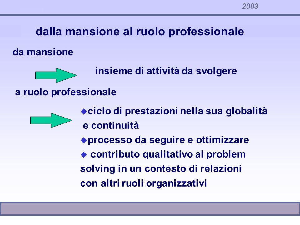 2003 u ciclo di prestazioni nella sua globalità e continuità u processo da seguire e ottimizzare u contributo qualitativo al problem solving in un con