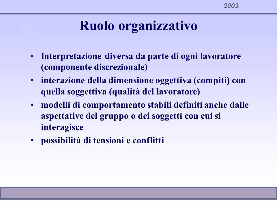 2003 Ruolo organizzativo Interpretazione diversa da parte di ogni lavoratore (componente discrezionale) interazione della dimensione oggettiva (compit