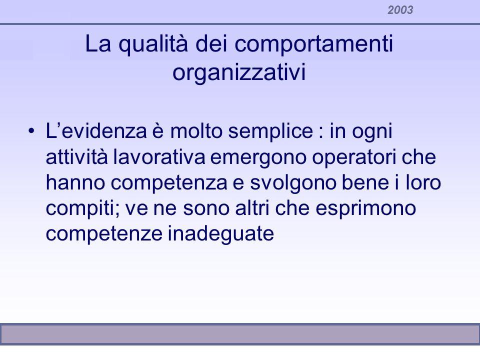 2003 La qualità dei comportamenti organizzativi Levidenza è molto semplice : in ogni attività lavorativa emergono operatori che hanno competenza e svo