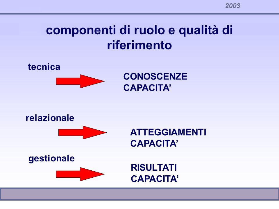 2003 componenti di ruolo e qualità di riferimento tecnica relazionale gestionale CONOSCENZE CAPACITA ATTEGGIAMENTI CAPACITA RISULTATI CAPACITA