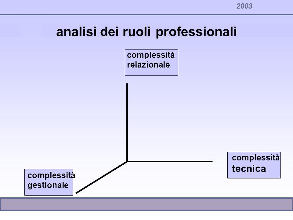 2003 analisi dei ruoli professionali complessità relazionale complessità tecnica complessità gestionale