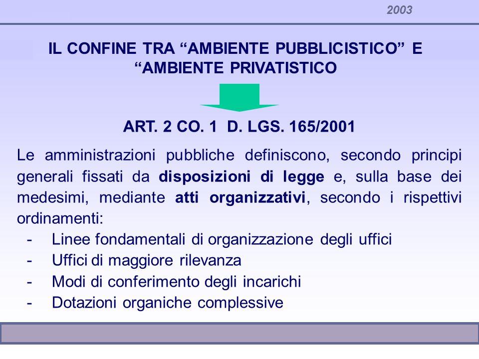 2003 ART. 2 CO. 1 D. LGS. 165/2001 Le amministrazioni pubbliche definiscono, secondo principi generali fissati da disposizioni di legge e, sulla base