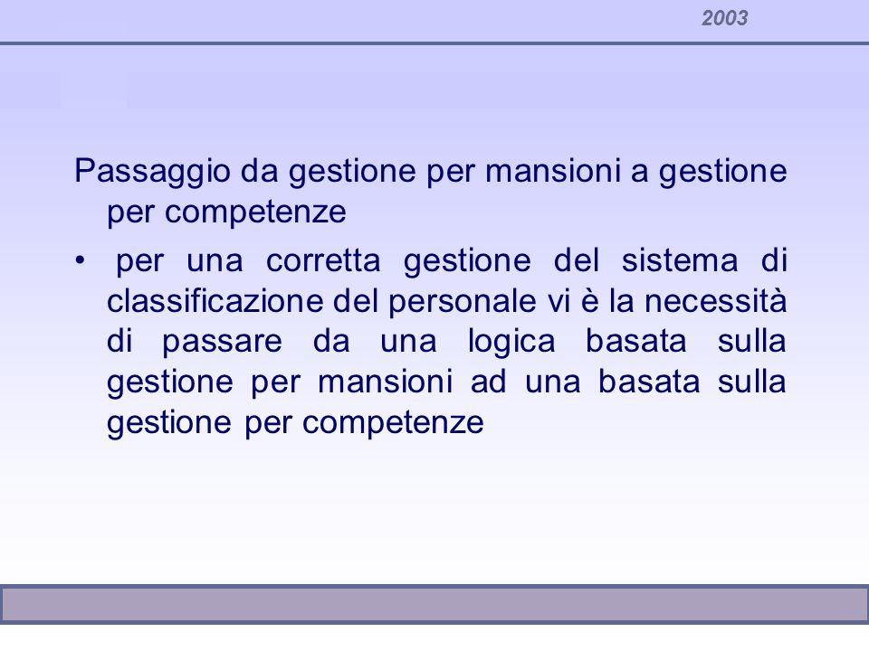2003 Passaggio da gestione per mansioni a gestione per competenze per una corretta gestione del sistema di classificazione del personale vi è la neces