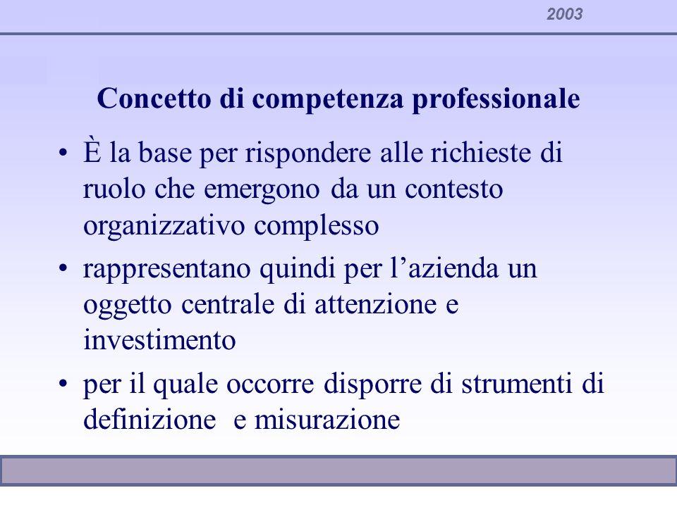 2003 Gestione per competenze Gestione per mansioni Focus sulla organizzazione il job è predefinito e relativamente rigido la retribuzione dipende dal peso della posizione Gestione per competenze Focus sulla persona il job è evolutivo come nelle professioni La retribuzione dipende dalle competenze e dal valore generale dalla persona