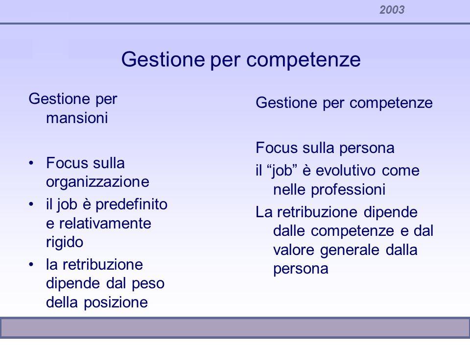 2003 Gestione per competenze Gestione per mansioni Focus sulla organizzazione il job è predefinito e relativamente rigido la retribuzione dipende dal
