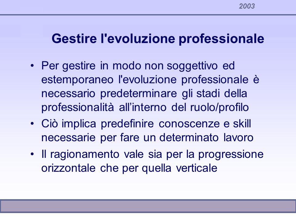 2003 Gestire l'evoluzione professionale Per gestire in modo non soggettivo ed estemporaneo l'evoluzione professionale è necessario predeterminare gli