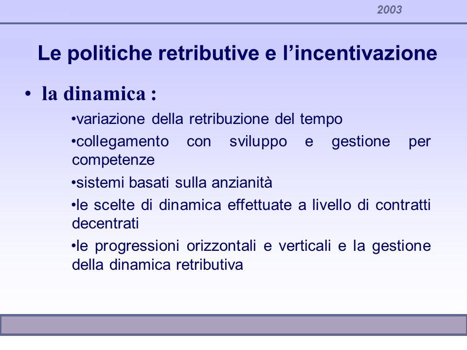 2003 Le politiche retributive e lincentivazione la dinamica : variazione della retribuzione del tempo collegamento con sviluppo e gestione per compete