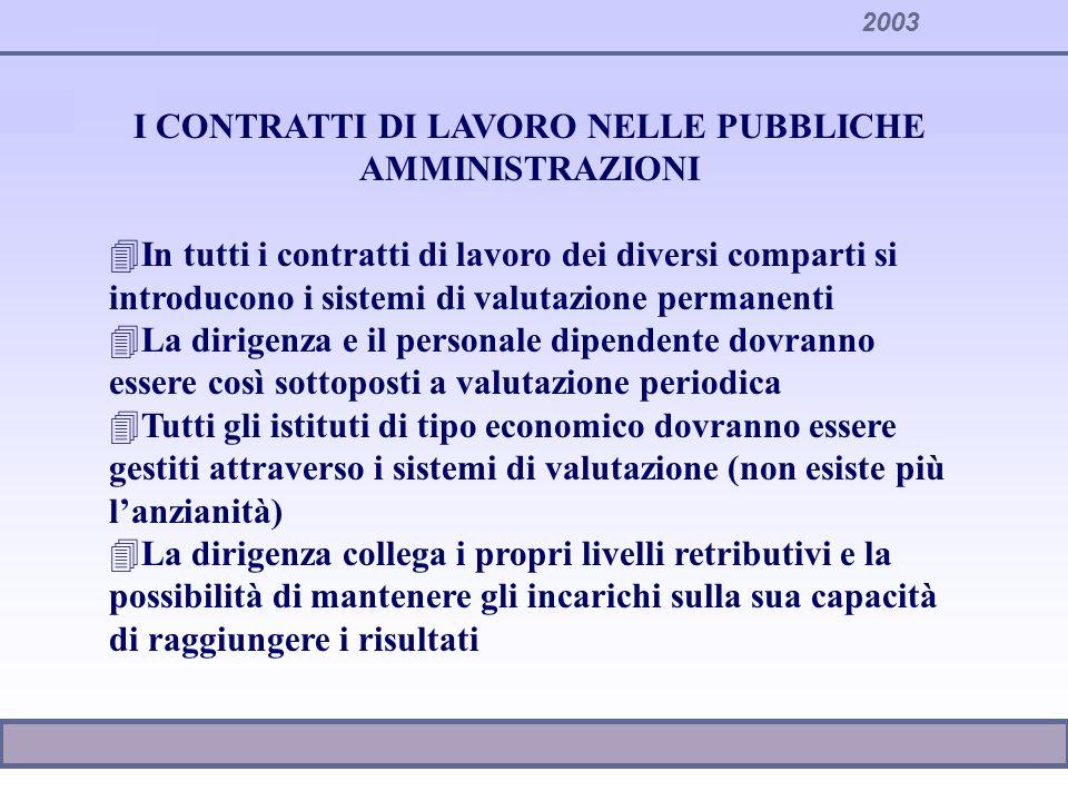 2003 I CONTRATTI DI LAVORO NELLE PUBBLICHE AMMINISTRAZIONI 4In tutti i contratti di lavoro dei diversi comparti si introducono i sistemi di valutazion