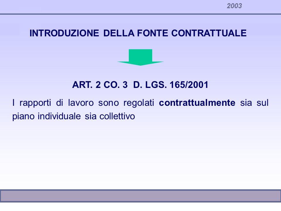 2003 INTRODUZIONE E DEFINIZIONE DEL POTERE DEL DATORE DI LAVORO ART.