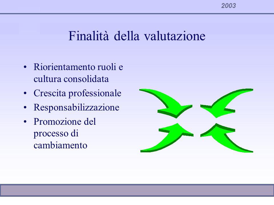 2003 Finalità della valutazione Riorientamento ruoli e cultura consolidata Crescita professionale Responsabilizzazione Promozione del processo di camb