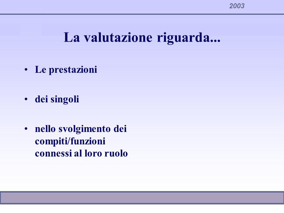 2003 La valutazione riguarda... Le prestazioni dei singoli nello svolgimento dei compiti/funzioni connessi al loro ruolo
