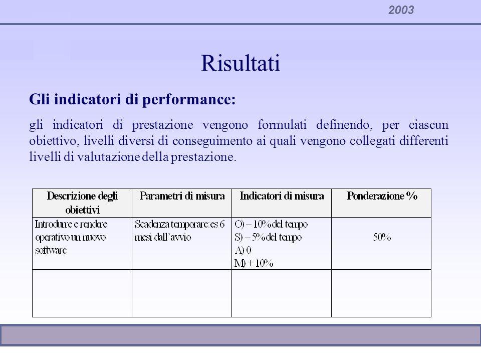 2003 Risultati Gli indicatori di performance: gli indicatori di prestazione vengono formulati definendo, per ciascun obiettivo, livelli diversi di con