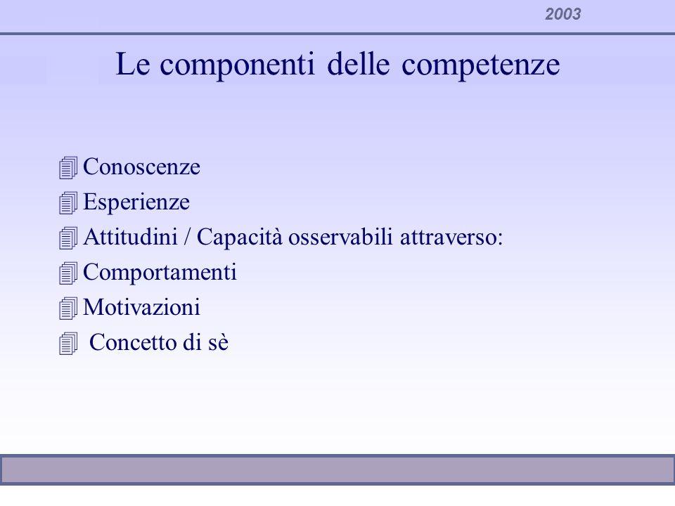 2003 Le componenti delle competenze 4Conoscenze 4Esperienze 4Attitudini / Capacità osservabili attraverso: 4Comportamenti 4Motivazioni 4 Concetto di s