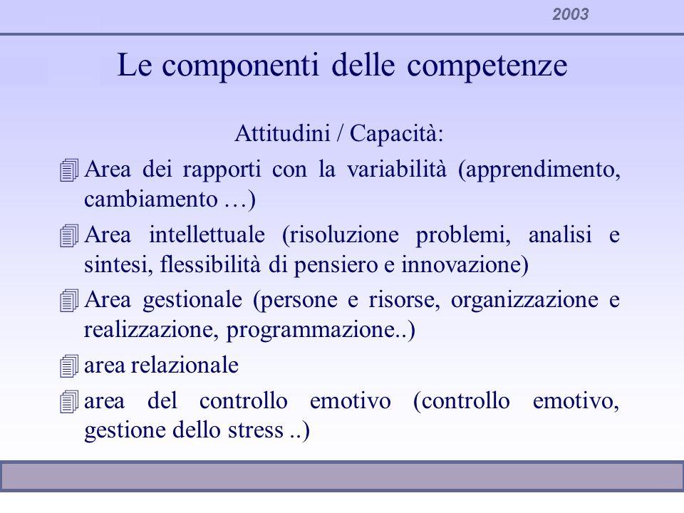 2003 Le componenti delle competenze Attitudini / Capacità: 4Area dei rapporti con la variabilità (apprendimento, cambiamento …) 4Area intellettuale (r