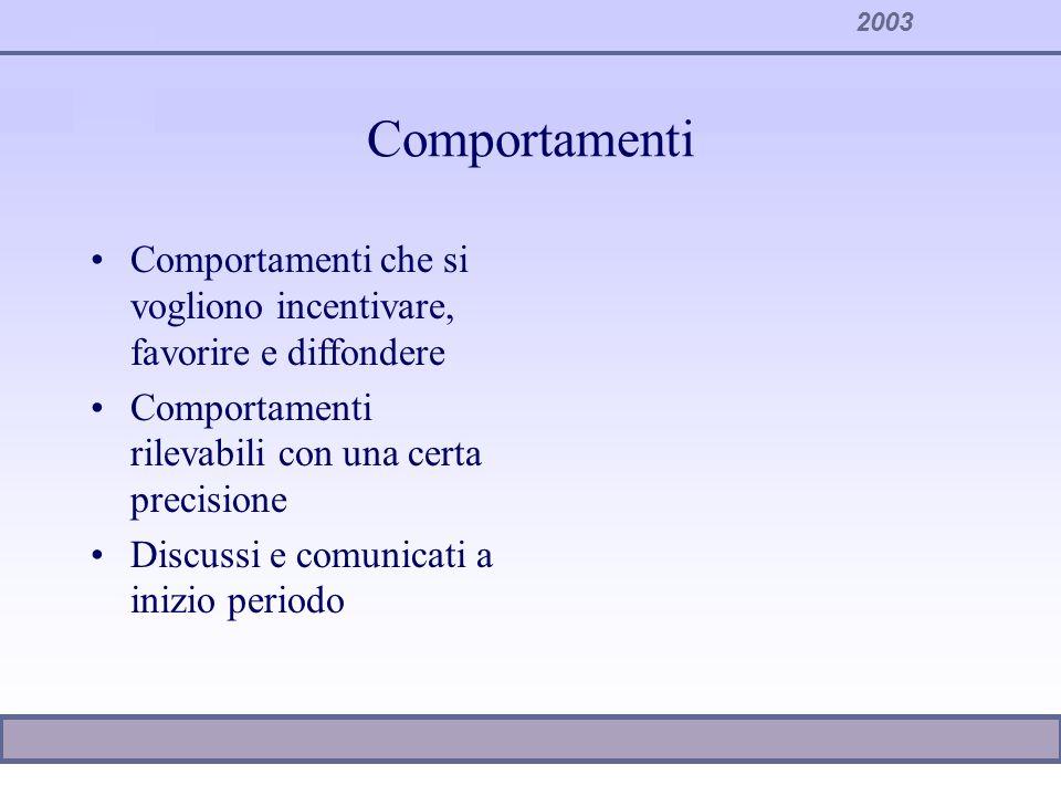 2003 Comportamenti Comportamenti che si vogliono incentivare, favorire e diffondere Comportamenti rilevabili con una certa precisione Discussi e comun