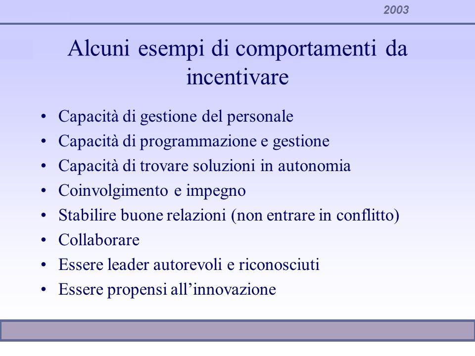 2003 Alcuni esempi di comportamenti da incentivare Capacità di gestione del personale Capacità di programmazione e gestione Capacità di trovare soluzi
