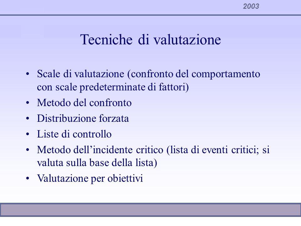 2003 La metodologia di valutazione Definire con precisione gli oggetti di valutazione Individuare fattori generali e fattori specifici Descrivere il significato di ciascun fattore Ponderare i fattori in funzione dei ruoli Valutare: Comportamenti organizzativi Obiettivi Competenze