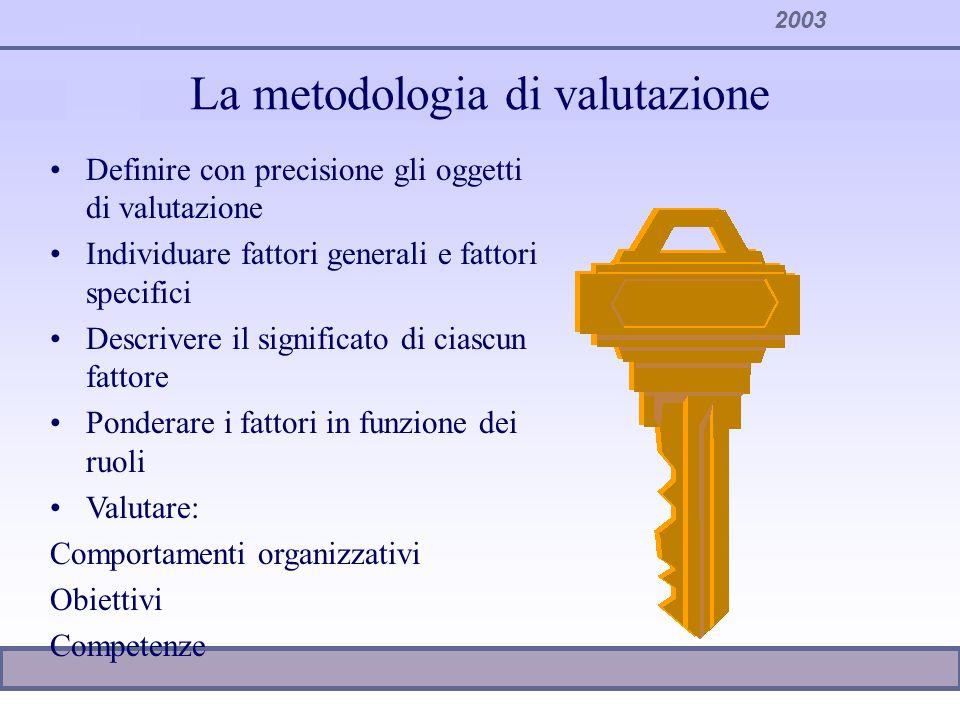 2003 La metodologia di valutazione Definire con precisione gli oggetti di valutazione Individuare fattori generali e fattori specifici Descrivere il s