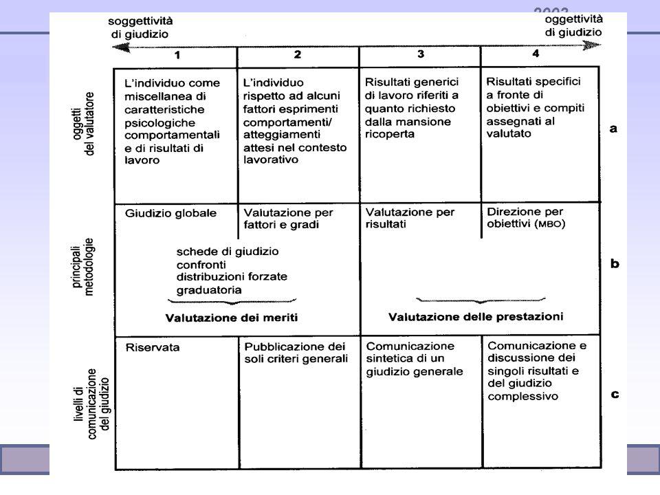 VALUTAZIONE DELLE PRESTAZIONI VALUTAZIONE DELLE COMPETENZE IL PROCESSO DI VALUTAZIONE La valutazione del personale SISTEMI DI VALUTAZIONE ATTORI COINVOLTI FASI DEL PROCESSO Nella valutazione bisogna sviluppare le tecniche ma soprattutto il processo