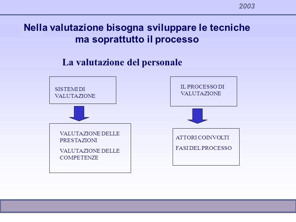 2003 Definizione da parte della Direzione Generale delle politiche di sviluppo e gestione del personale e delle relative finalità del sistema di valutazione Definizione dei ruoli organizzativi Progettazione del sistema di valutazione Il processo di valutazione Le fasi del processo di valutazione