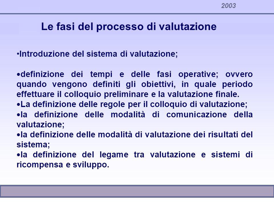 2003 Introduzione del sistema di valutazione; definizione dei tempi e delle fasi operative; ovvero quando vengono definiti gli obiettivi, in quale per