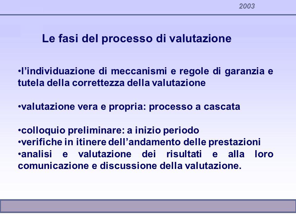 2003 lindividuazione di meccanismi e regole di garanzia e tutela della correttezza della valutazione valutazione vera e propria: processo a cascata co
