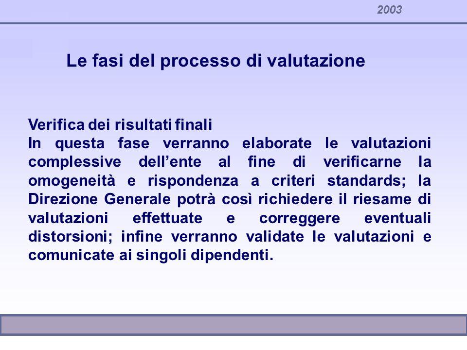 2003 Verifica dei risultati finali In questa fase verranno elaborate le valutazioni complessive dellente al fine di verificarne la omogeneità e rispon