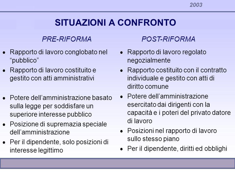 2003 SITUAZIONI A CONFRONTO Rapporto di lavoro conglobato nel pubblico Rapporto di lavoro costituito e gestito con atti amministrativi Potere dellammi