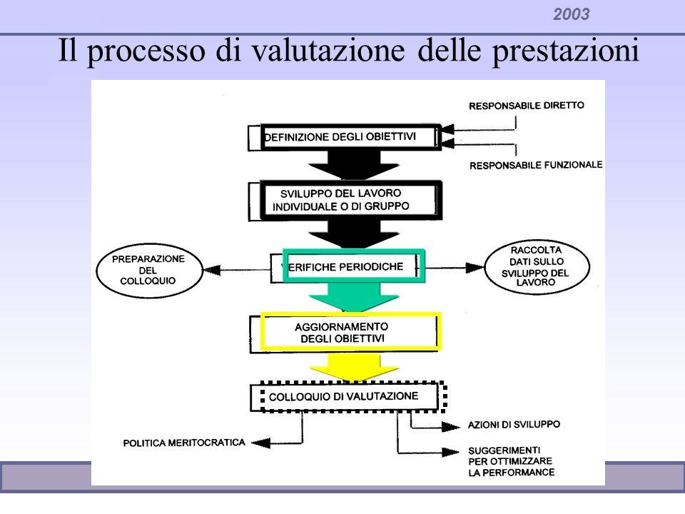 2003 COMPORTAMENTI VALUTATIVI Prestazione negativa Prestazione positiva Colloquio e valutazione negativa Colloquio e valutazione positiva Riconoscere Punti Forti e RISULTATI Come sviluppare.